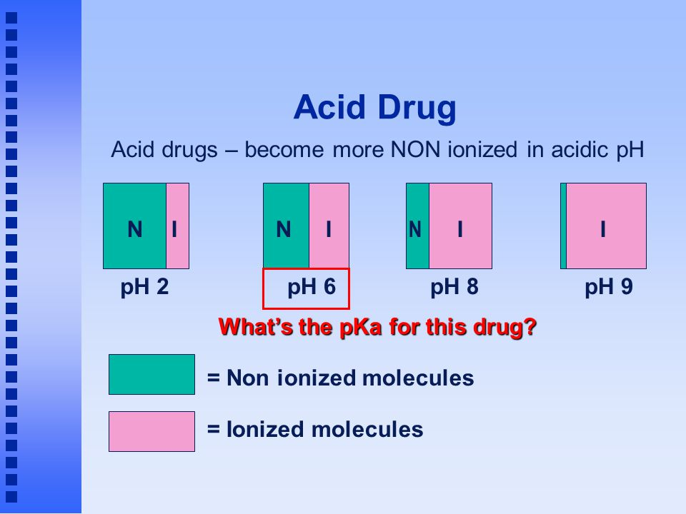 Acid Drug = Non ionized molecules = Ionized molecules Acid drugs – become more NON ionized in acidic pH pH 2 NI pH 6 NI pH 9 I pH 8 I N What's the pKa
