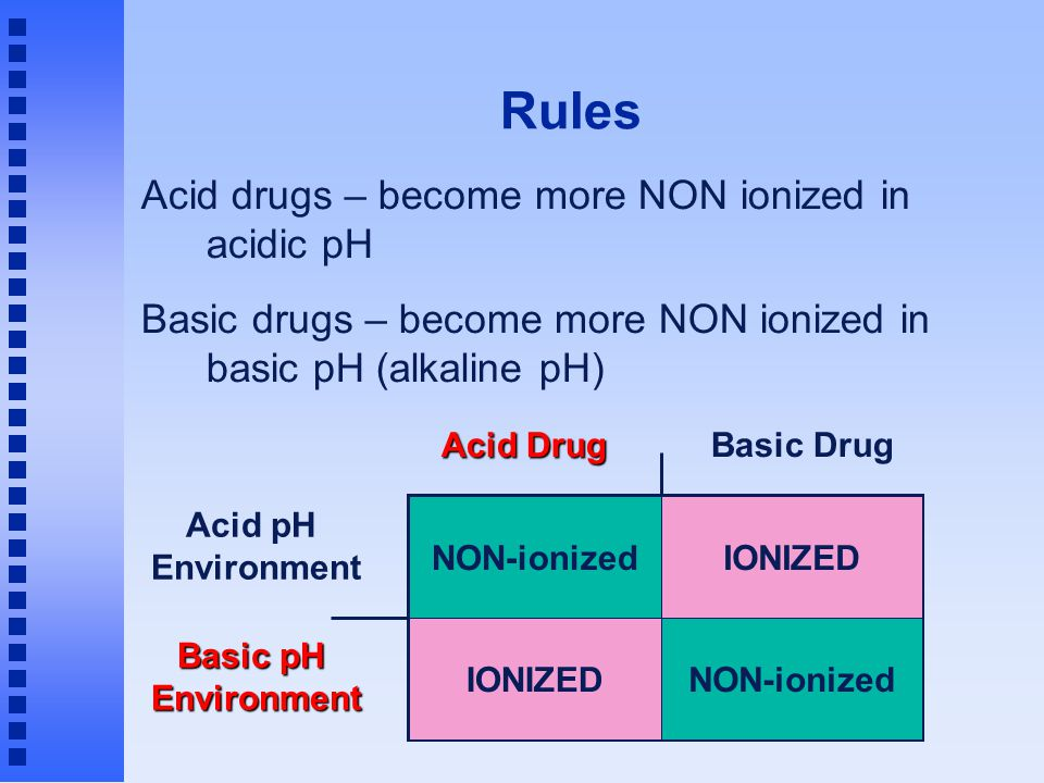 Rules Acid drugs – become more NON ionized in acidic pH Basic drugs – become more NON ionized in basic pH (alkaline pH)‏ Acid Drug Basic Drug Acid pH