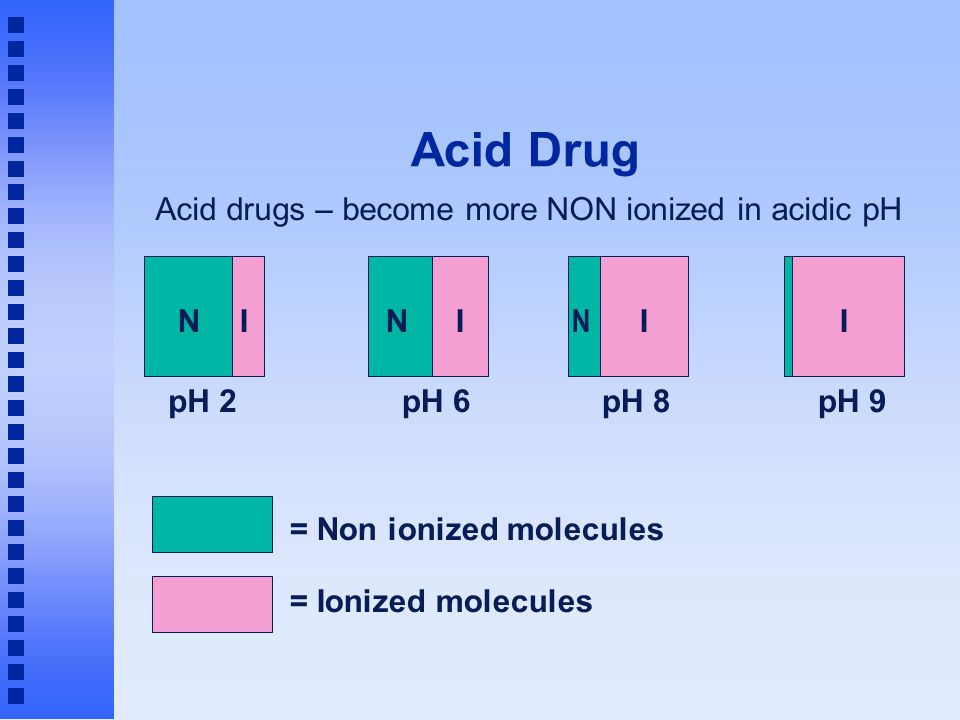 Acid Drug = Non ionized molecules = Ionized molecules Acid drugs – become more NON ionized in acidic pH pH 2 NI pH 6 NI pH 9 I pH 8 I N