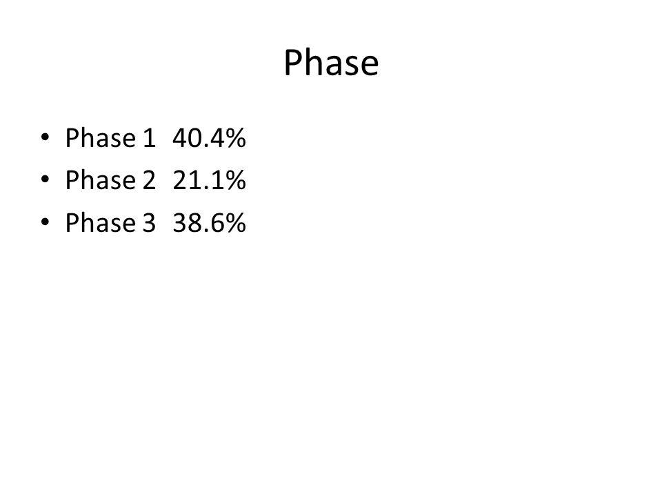 Phase Phase 1 40.4% Phase 221.1% Phase 338.6%
