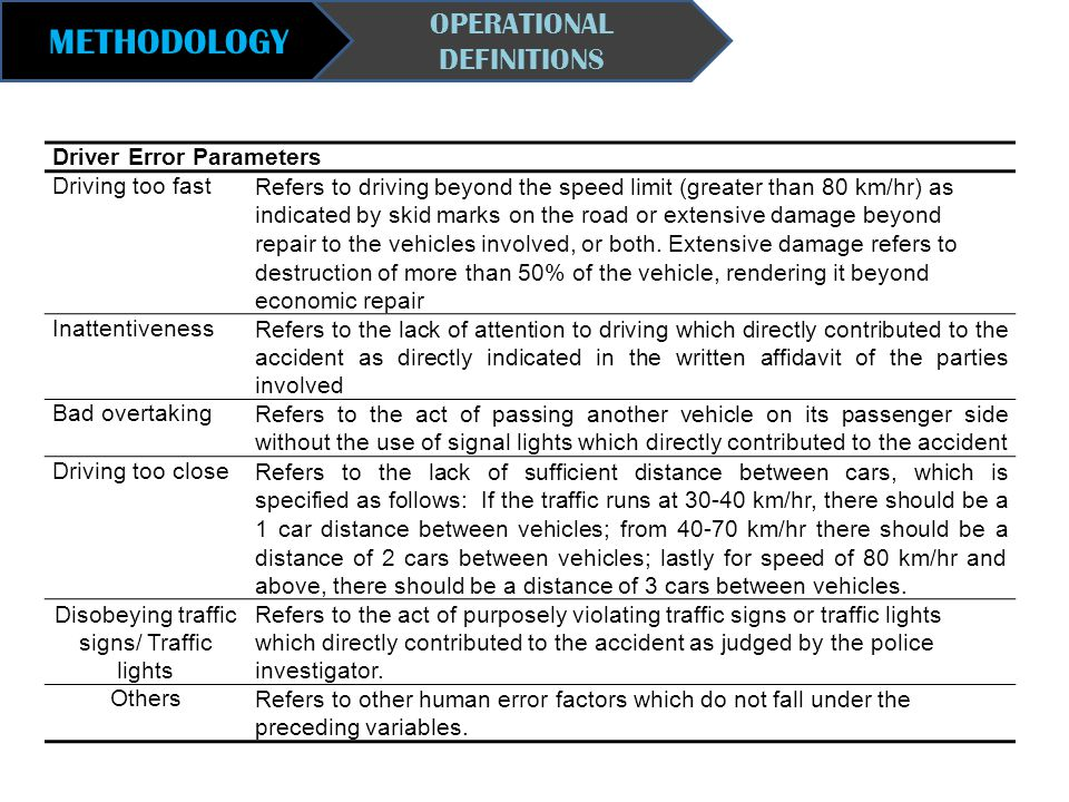 METHODOLOGY OPERATIONAL DEFINITIONS Driver Error Parameters Driving too fastRefers to driving beyond the speed limit (greater than 80 km/hr) as indica