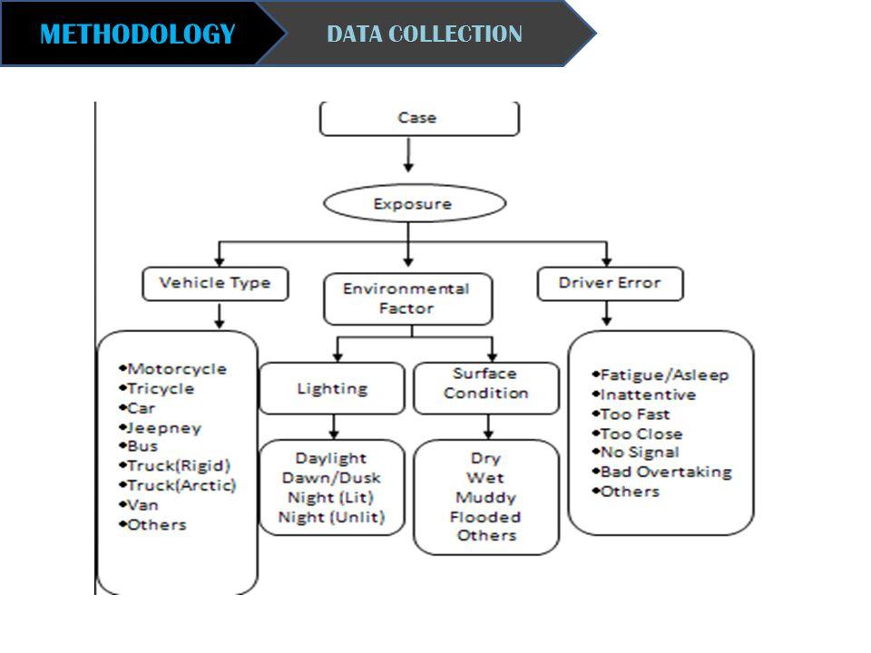METHODOLOGY DATA COLLECTION