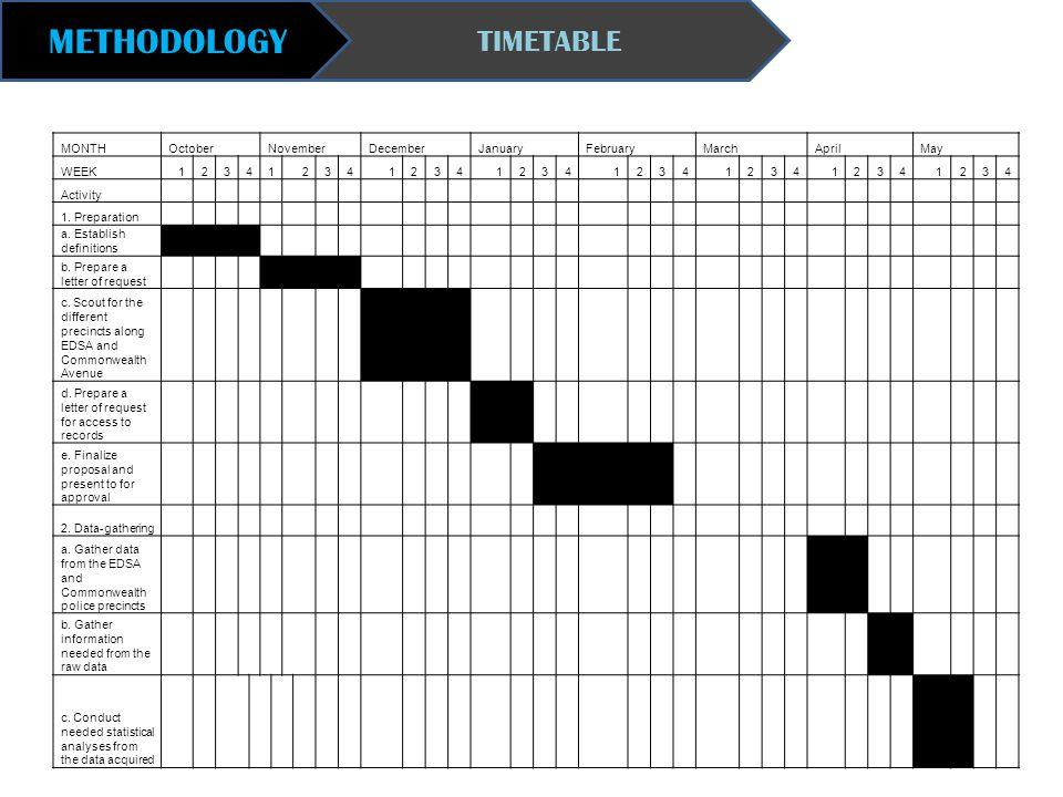 METHODOLOGY TIMETABLE MONTHOctoberNovemberDecemberJanuaryFebruaryMarchAprilMay WEEK12341234123412341234123412341234 Activity 1. Preparation a. Establi