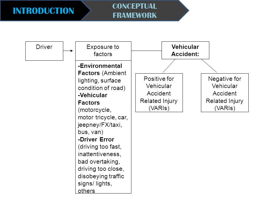 INTRODUCTION CONCEPTUAL FRAMEWORK DriverExposure to factors -Environmental Factors (Ambient lighting, surface condition of road) -Vehicular Factors (m