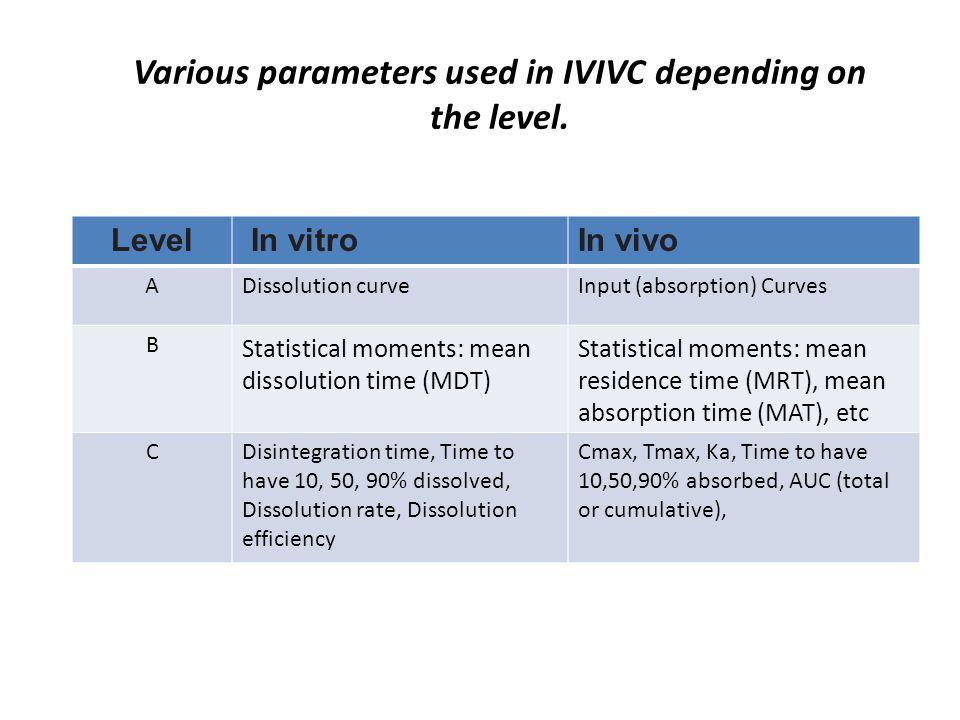 Level In vitroIn vivo ADissolution curveInput (absorption) Curves B Statistical moments: mean dissolution time (MDT) Statistical moments: mean residen