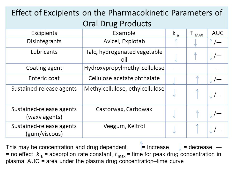 Effect of Excipients on the Pharmacokinetic Parameters of Oral Drug Products ExcipientsExamplek a T MAX AUC DisintegrantsAvicel, Explotab /— Lubricant