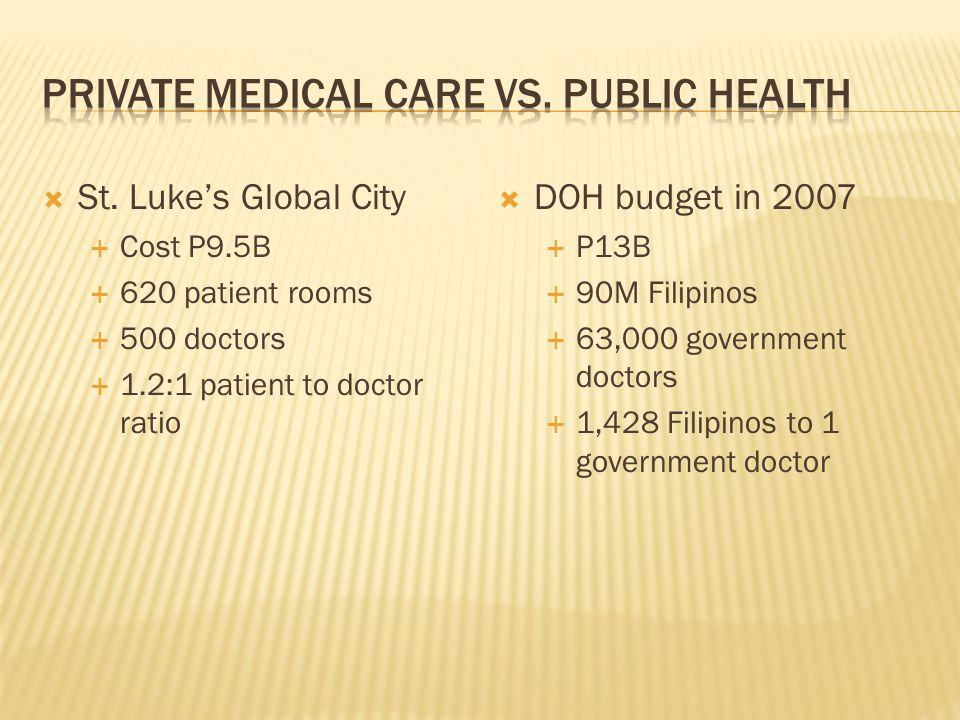  St. Luke's Global City  Cost P9.5B  620 patient rooms  500 doctors  1.2:1 patient to doctor ratio  DOH budget in 2007  P13B  90M Filipinos 