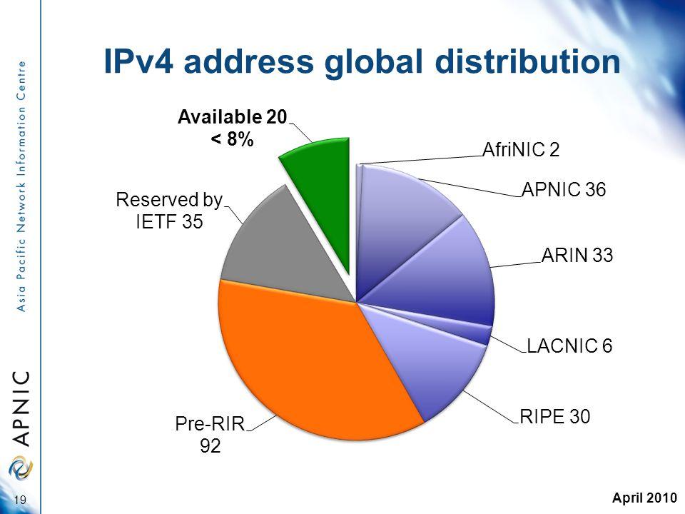 IPv4 address global distribution 19 April 2010