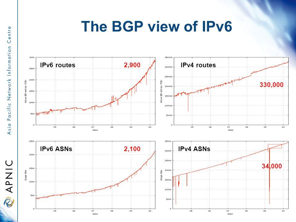 The BGP view of IPv6 IPv4 ASNs 34,000 IPv6 ASNs2,100 330,000 IPv4 routes2,900IPv6 routes