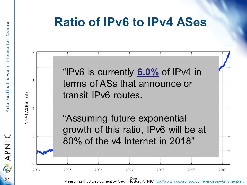 Ratio of IPv6 to IPv4 ASes 22 Measuring IPv6 Deployment by Geoff Huston, APNIC http://www.isoc.org/isoc/conferences/ipv6momentum/http://www.isoc.org/isoc/conferences/ipv6momentum/ IPv6 is currently 6.0% of IPv4 in terms of ASs that announce or transit IPv6 routes.