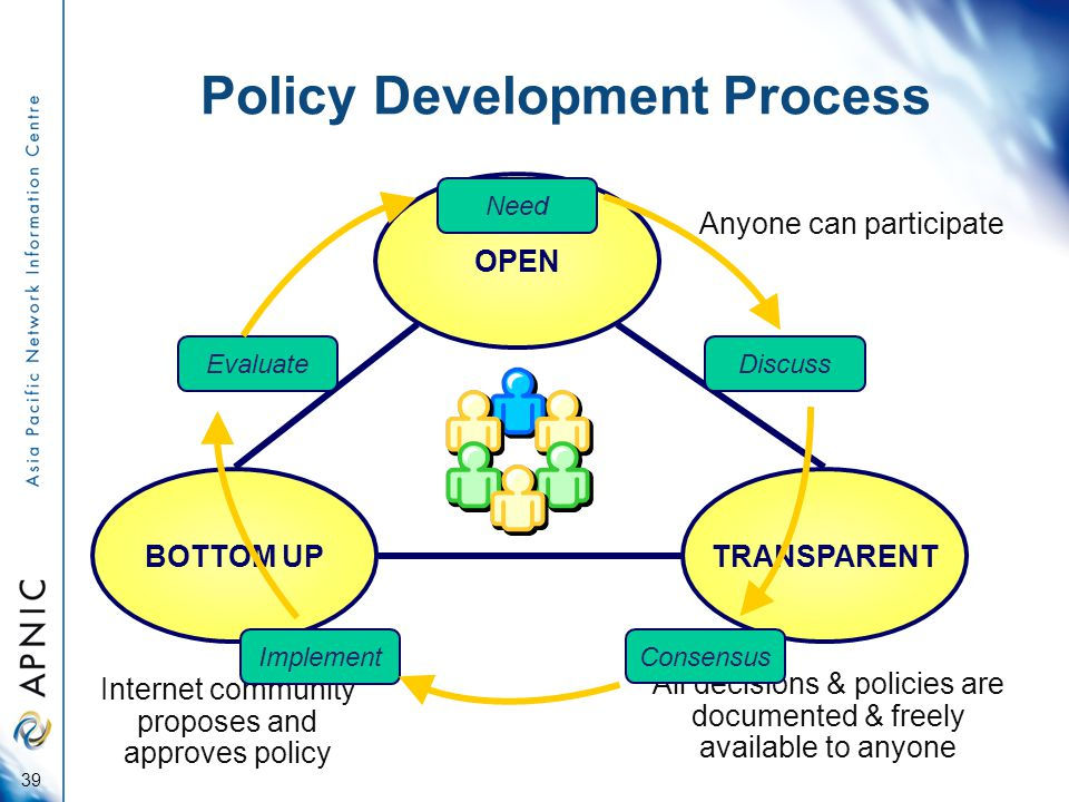 Policy Development Process 39 OPEN TRANSPARENTBOTTOM UP Anyone can participate All decisions & policies are documented & freely available to anyone Internet community proposes and approves policy Need DiscussEvaluate Implement Consensus