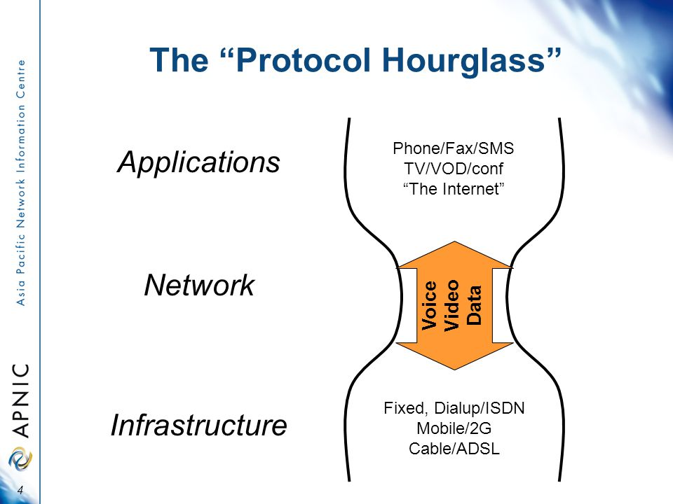 The Protocol Hourglass 4 Phone/Fax/SMS TV/VOD/conf The Internet Applications Fixed, Dialup/ISDN Mobile/2G Cable/ADSL Infrastructure Voice Video Data Network