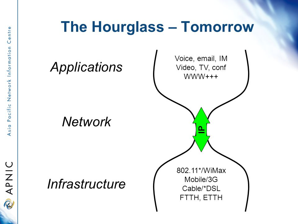 The Hourglass – Tomorrow 5 Voice, email, IM Video, TV, conf WWW+++ Applications 802.11*/WiMax Mobile/3G Cable/*DSL FTTH, ETTH Infrastructure IP Network