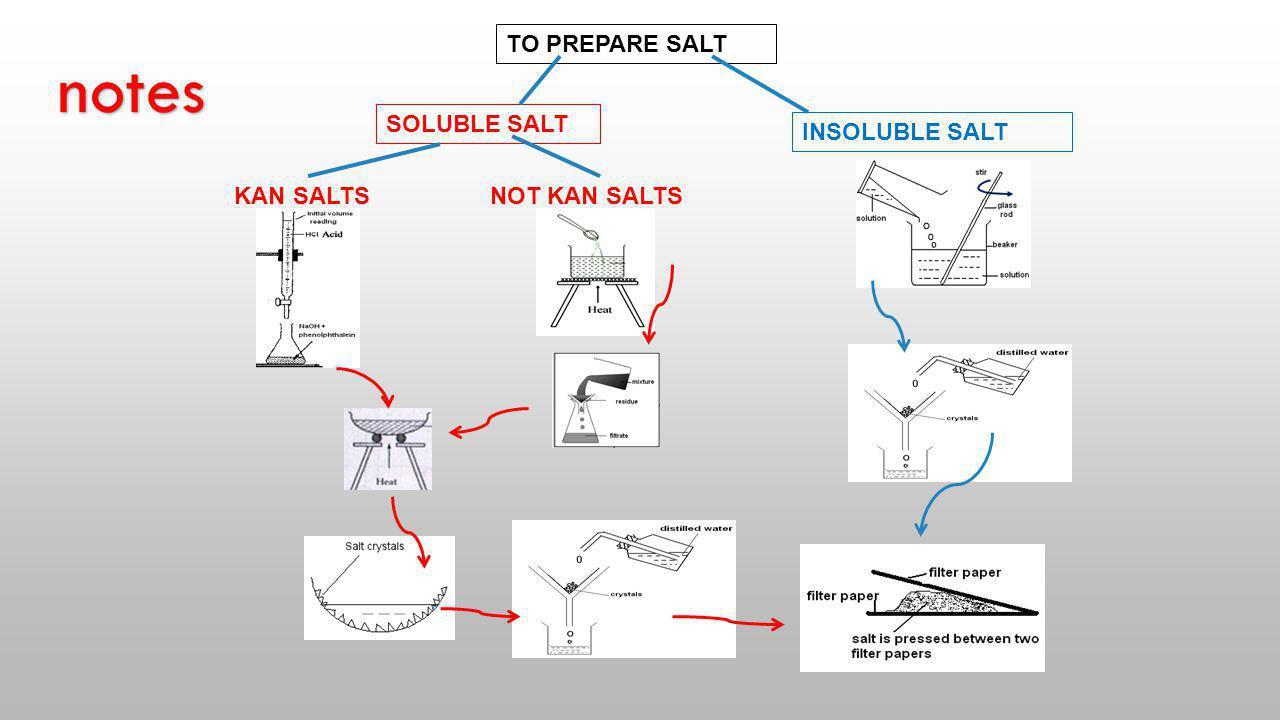 TO PREPARE SALT SOLUBLE SALT INSOLUBLE SALT KAN SALTSNOT KAN SALTS notes