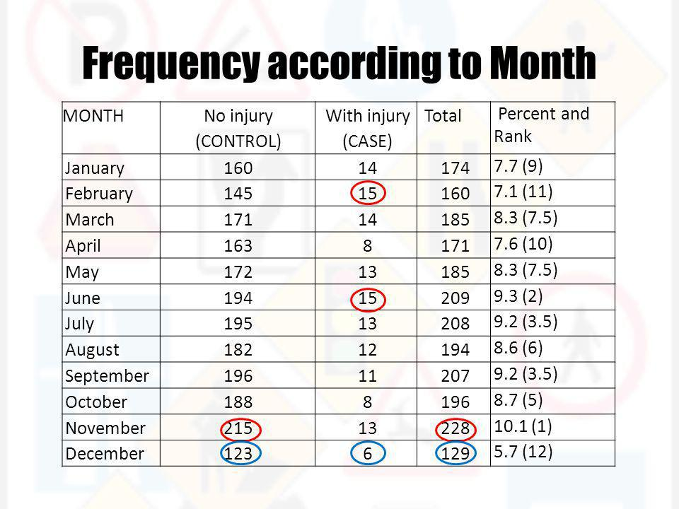 Frequency according to Month MONTH No injury (CONTROL) With injury (CASE) Total Percent and Rank January16014174 7.7 (9) February14515160 7.1 (11) March17114185 8.3 (7.5) April1638171 7.6 (10) May17213185 8.3 (7.5) June19415209 9.3 (2) July19513208 9.2 (3.5) August18212194 8.6 (6) September19611207 9.2 (3.5) October1888196 8.7 (5) November21513228 10.1 (1) December1236129 5.7 (12)