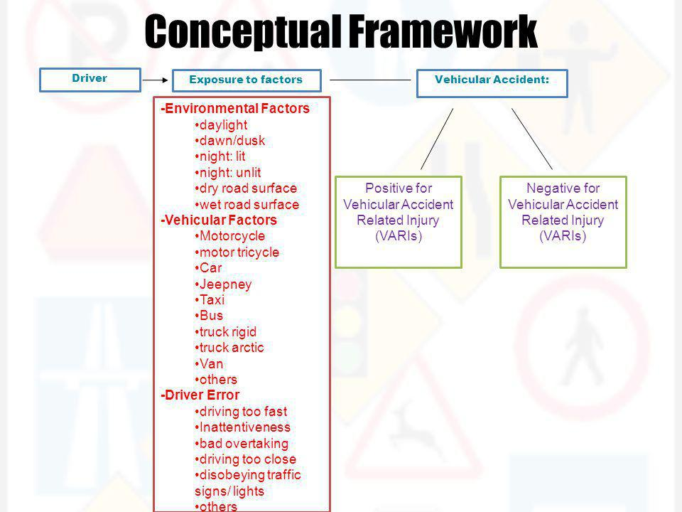 Conceptual Framework Driver Exposure to factors -Environmental Factors daylight dawn/dusk night: lit night: unlit dry road surface wet road surface -Vehicular Factors Motorcycle motor tricycle Car Jeepney Taxi Bus truck rigid truck arctic Van others -Driver Error driving too fast Inattentiveness bad overtaking driving too close disobeying traffic signs/ lights others Positive for Vehicular Accident Related Injury (VARIs) Negative for Vehicular Accident Related Injury (VARIs) Vehicular Accident: