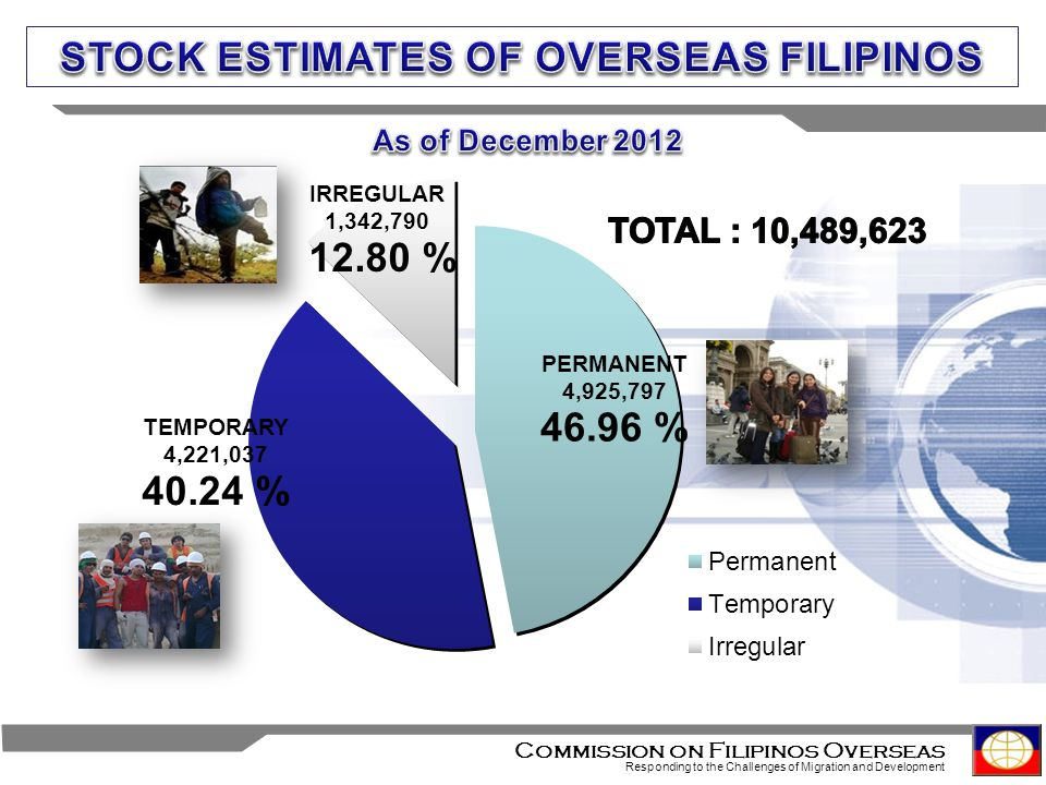4 Commission on Filipinos Overseas Responding to the Challenges of Migration and Development