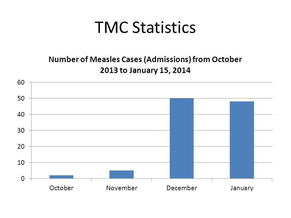 TMC Statistics