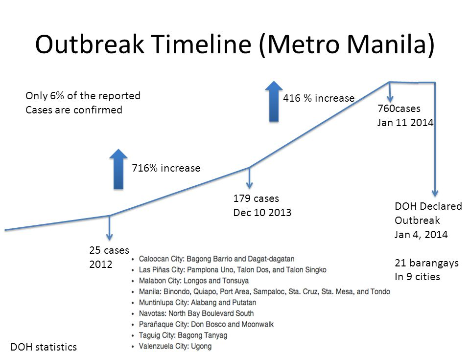 Outbreak Timeline (Metro Manila) 25 cases 2012 179 cases Dec 10 2013 760cases Jan 11 2014 DOH Declared Outbreak Jan 4, 2014 21 barangays In 9 cities 716% increase 416 % increase DOH statistics Only 6% of the reported Cases are confirmed