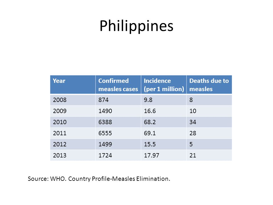 DOH National Epidemiology Center Jan 1 – Dec 14, 2014 1,724 cases and 21 deaths Majority came from Metro Manila (744 cases) 13/17 regions of the Philippines have measles case increase 2013 (NCR)  416 confirmed cases – 1568 % increase.