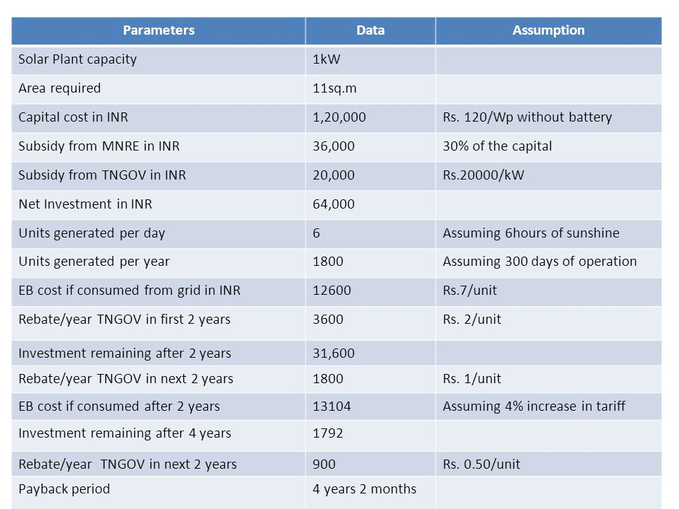 ParametersDataAssumption Solar Plant capacity1kW Area required11sq.m Capital cost in INR1,20,000Rs. 120/Wp without battery Subsidy from MNRE in INR36,