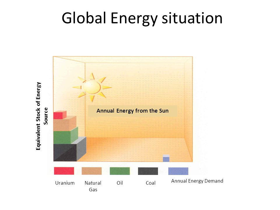 Global Energy situation UraniumNatural Gas OilCoal Annual Energy from the Sun Annual Energy Demand Equivalent Stock of Energy Source