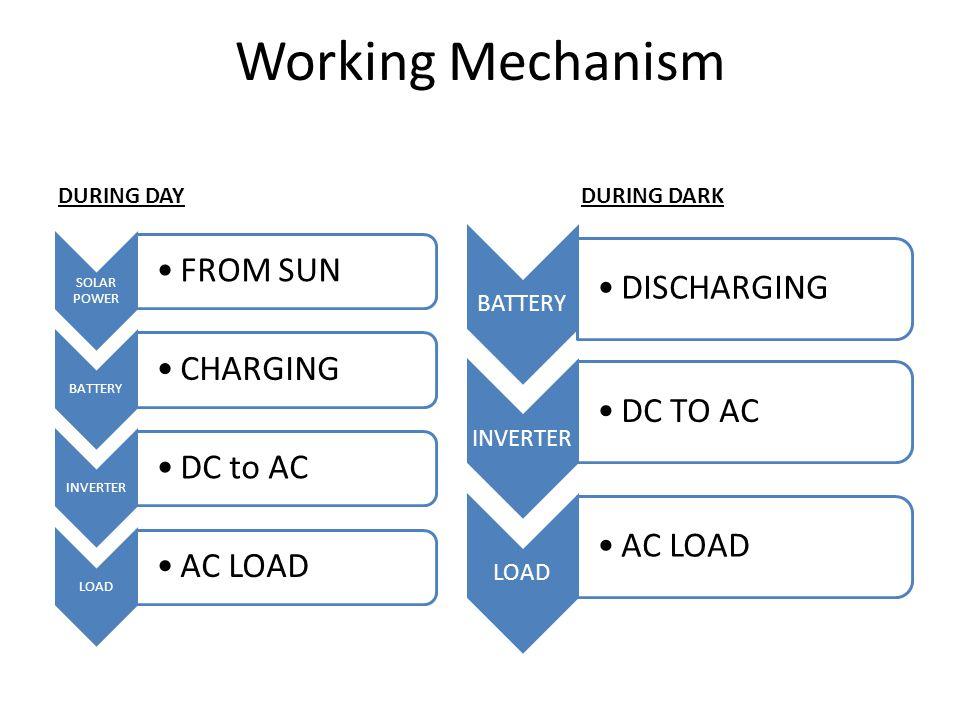Working Mechanism DURING DAYDURING DARK