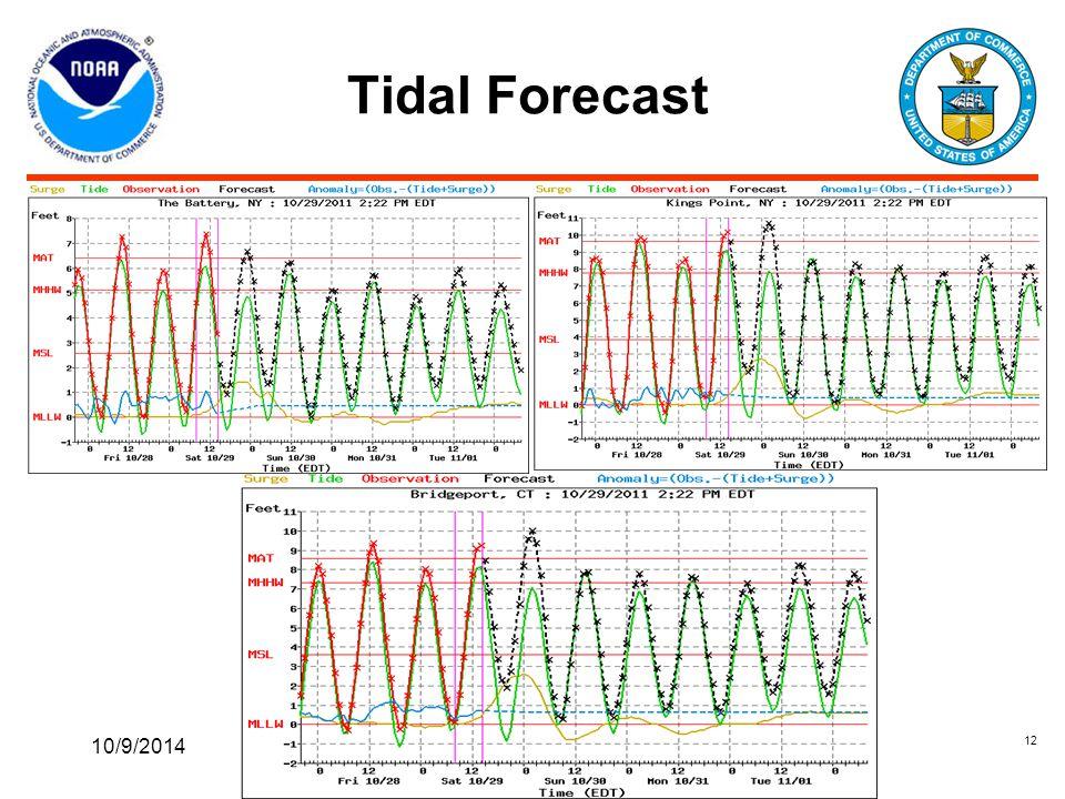Tidal Forecast 10/9/2014 12
