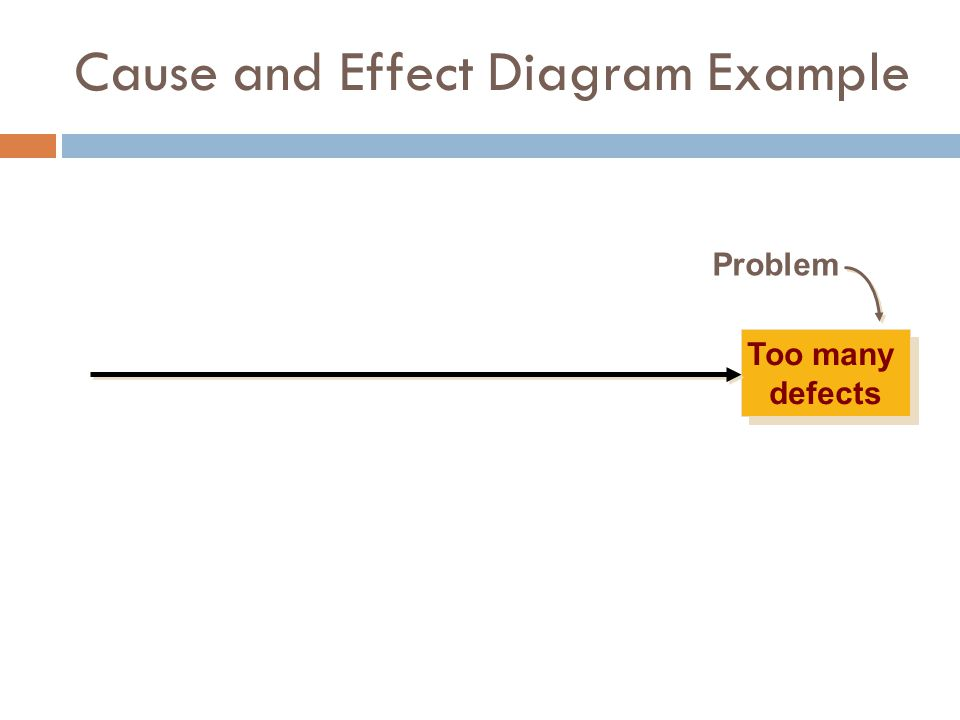 Too many defects Problem Cause and Effect Diagram Example
