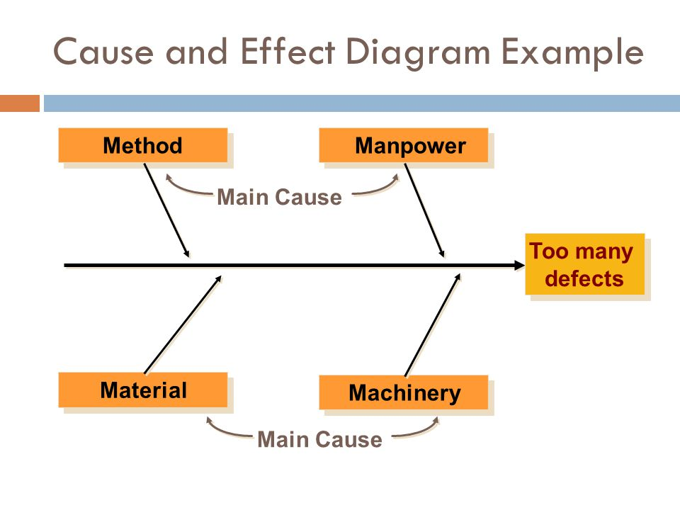MethodManpower Material Machinery Too many defects Main Cause Cause and Effect Diagram Example