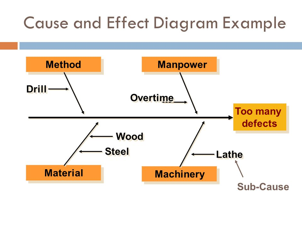 MethodManpower Material Machinery DrillDrill OvertimeOvertime SteelSteel WoodWood LatheLathe Too many defects Sub-Cause Cause and Effect Diagram Examp