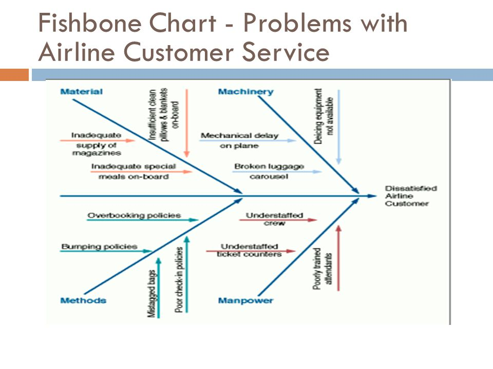 Fishbone Chart - Problems with Airline Customer Service