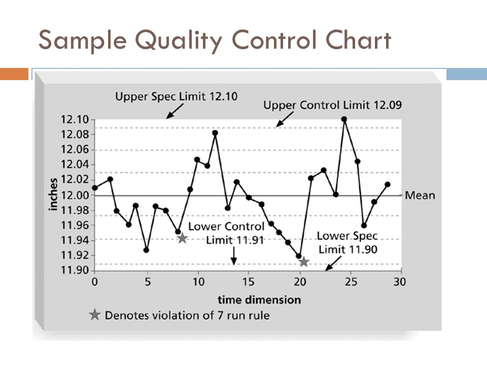 Sample Quality Control Chart