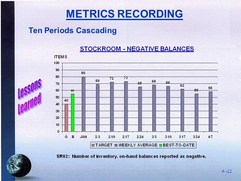 Ten Periods Cascading METRICS RECORDING 6 -22