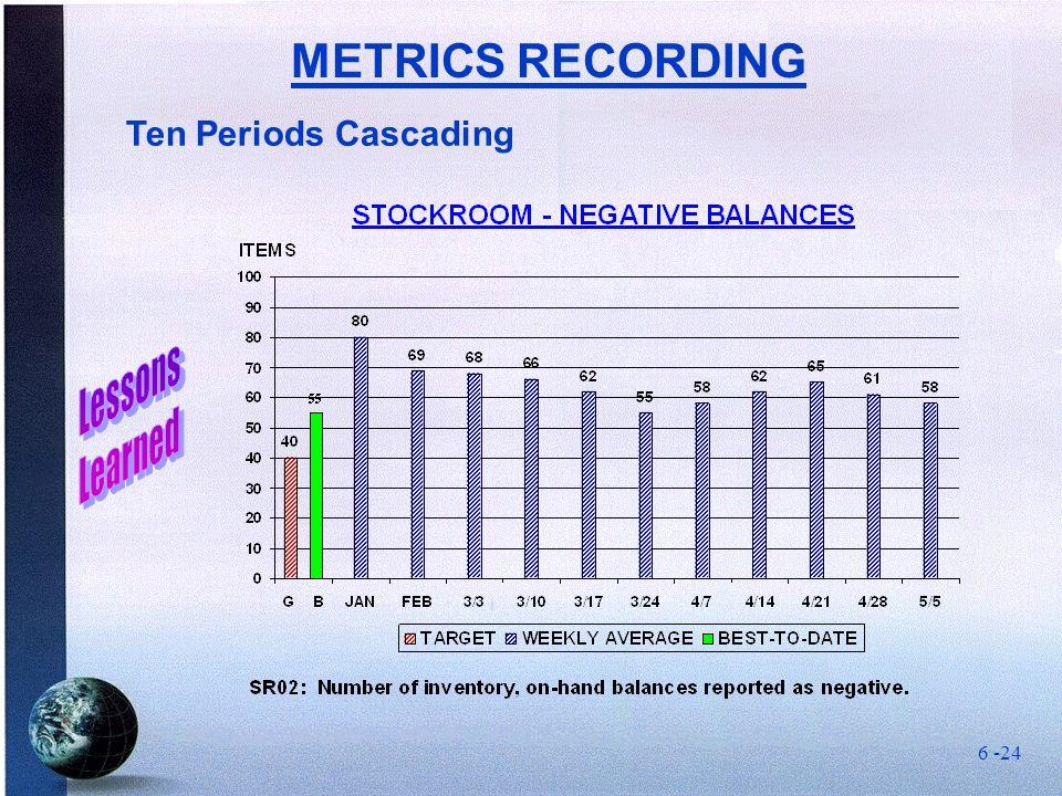 Ten Periods Cascading METRICS RECORDING 6 -24