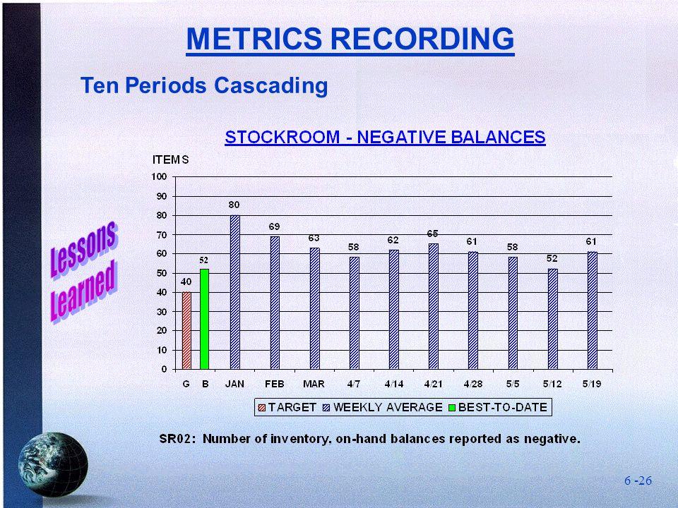 Ten Periods Cascading METRICS RECORDING 6 -26