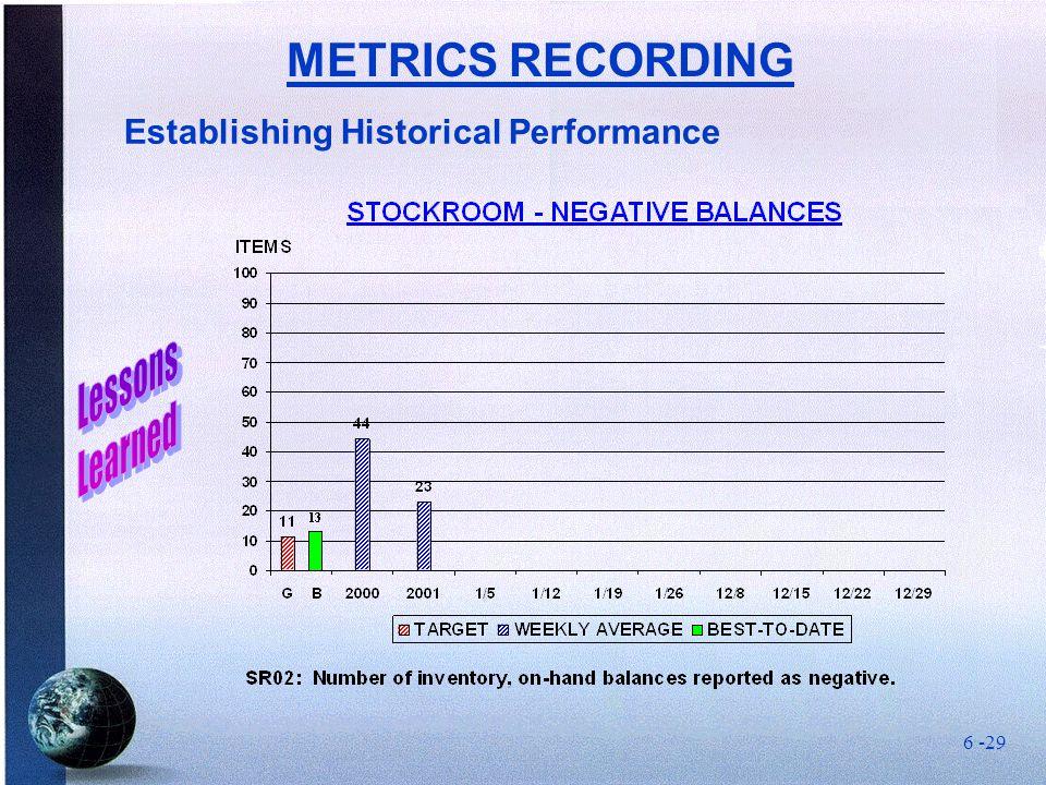 Establishing Historical Performance METRICS RECORDING 6 -29