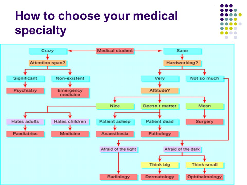 How to choose your medical specialty