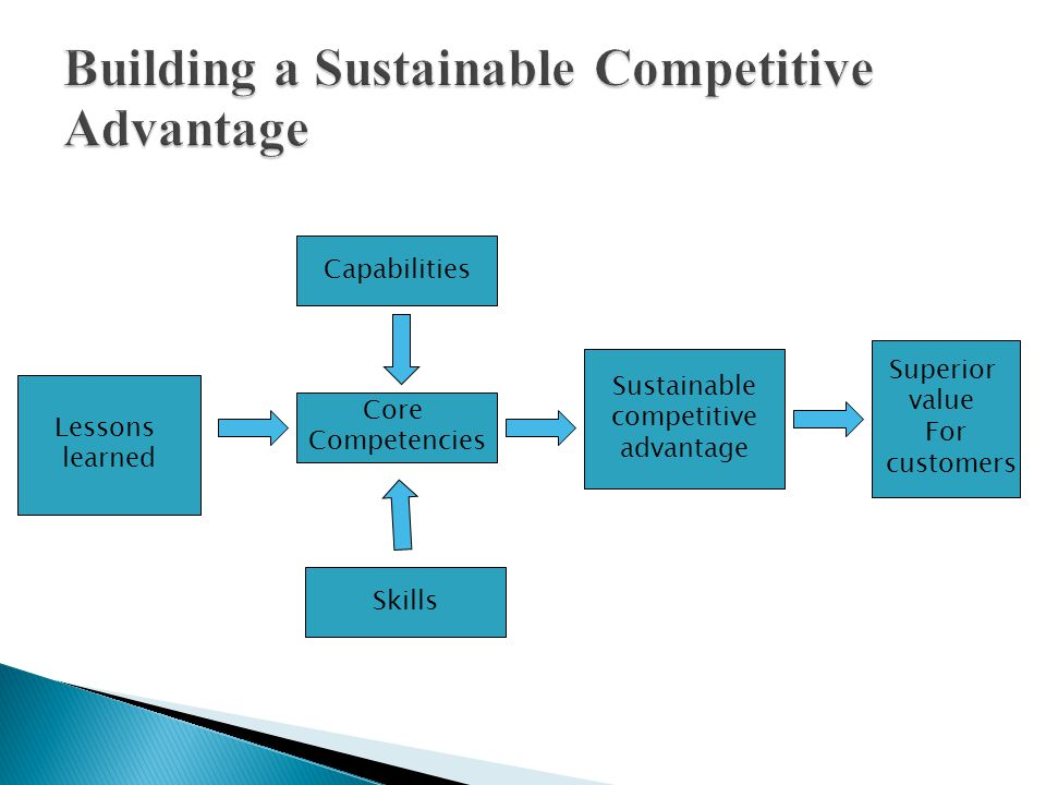 Sustainable competitive advantage Superior value For customers Capabilities Lessons learned Core Competencies Skills