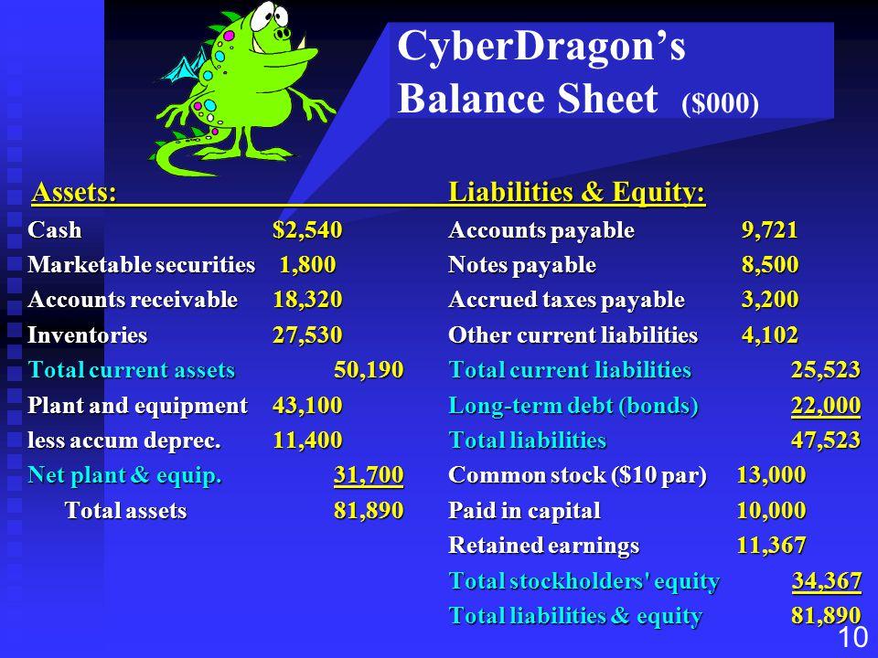 10 CyberDragon's Balance Sheet ($000) Assets:Liabilities & Equity: Assets:Liabilities & Equity: Cash$2,540Accounts payable 9,721 Cash$2,540Accounts pa