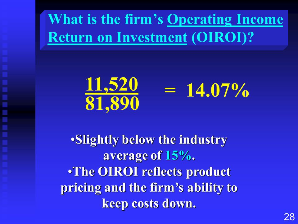 28 Slightly below the industry average of 15%.Slightly below the industry average of 15%. The OIROI reflects product pricing and the firm's ability to