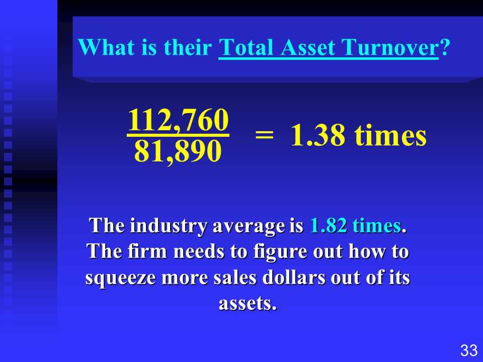 33 What is their Total Asset Turnover? The industry average is 1.82 times. The firm needs to figure out how to squeeze more sales dollars out of its a