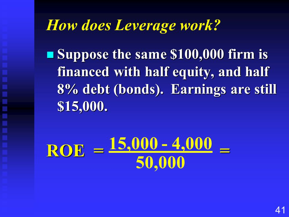 41 How does Leverage work? n Suppose the same $100,000 firm is financed with half equity, and half 8% debt (bonds). Earnings are still $15,000. ROE ==
