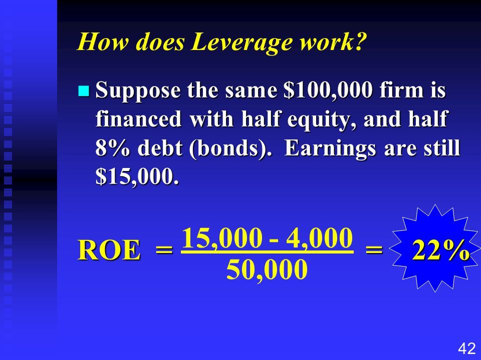 42 How does Leverage work? n Suppose the same $100,000 firm is financed with half equity, and half 8% debt (bonds). Earnings are still $15,000. ROE ==