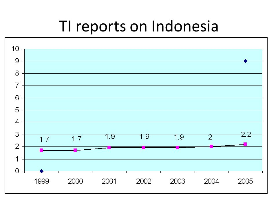 Transparency International – Corruption Perception Index (2007) Scoring on 10 scale basis, 10 is the cleanest, no corruption and 0 is the most corrupt country Survey was conducted in 179 countries and Indonesia together with 3 other countries rank 143 with the score 2.3 The highest score is 9.4 is occupied by Finland, New Zealand and Denmark.