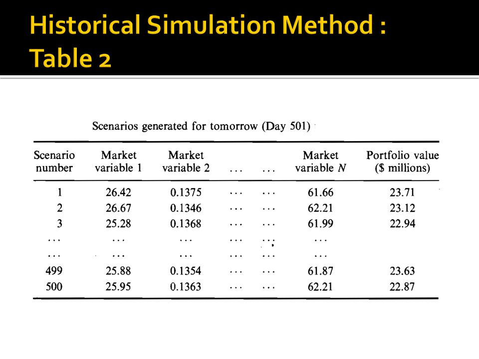 Single Asset Case Value at Risk : $466,000 2.33 σ X = 99% N = 10 days 1% Consider Microsoft $ 10 m VaR = $1,473,621 Consider AT&T $ 5 m VaR = $ 368,405