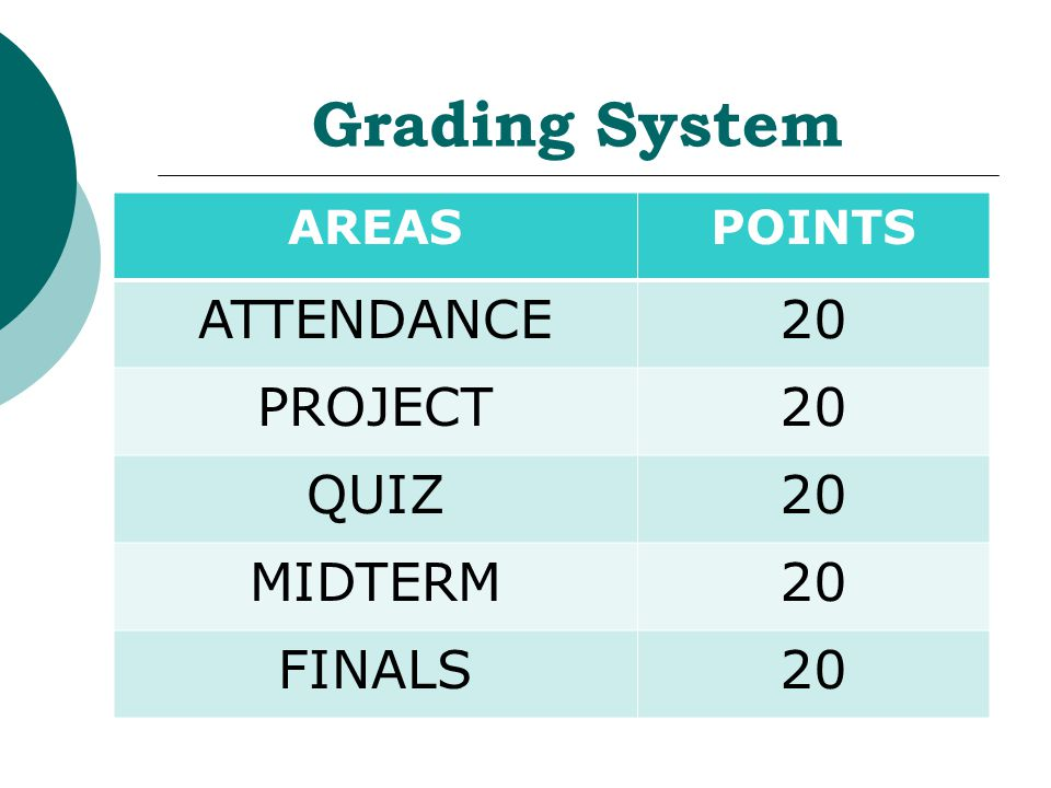 Grading System AREASPOINTS ATTENDANCE20 PROJECT20 QUIZ20 MIDTERM20 FINALS20