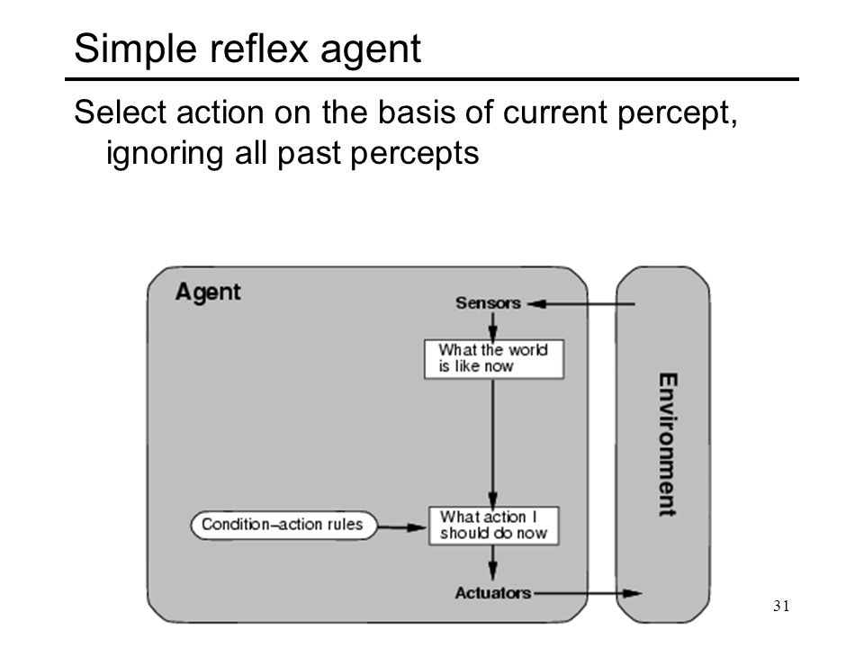 Simple reflex agent Select action on the basis of current percept, ignoring all past percepts 31