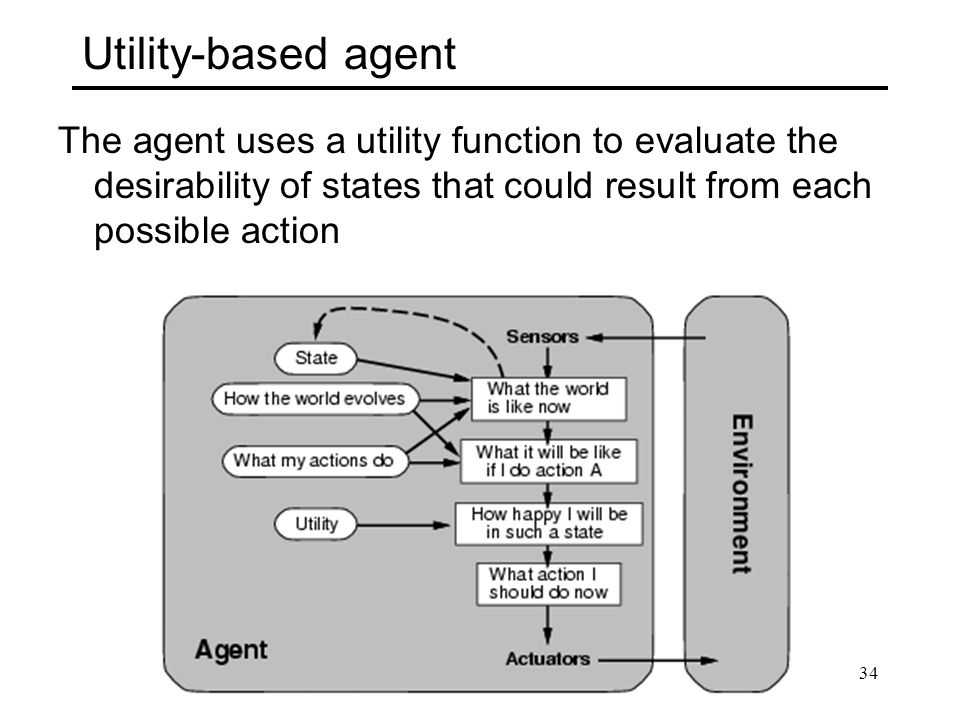 Utility-based agent The agent uses a utility function to evaluate the desirability of states that could result from each possible action 34