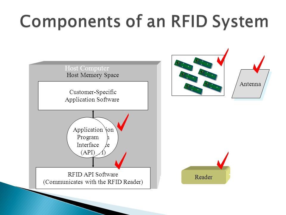 RFID API Software (Communicates with the RFID Reader) Customer-Specific Application Software Host Computer Host Memory Space Reader Antenna Applicatio
